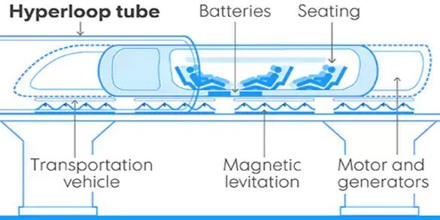 Hyperloop Magnetic Levitation