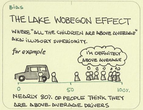 The Lake Wobegon Effect - Mythgyaan